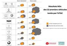 Eerste resultaten van de Franse uitstoottesten