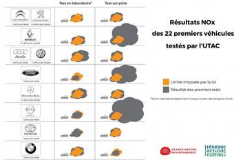 1ers résultats des tests antipollution français #1