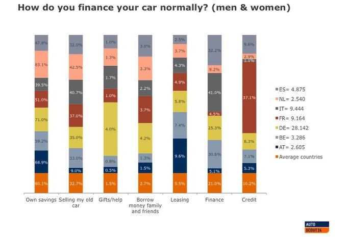 Autofinanciering in Europa #1