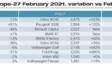 Immatriculations février 2021 : Peugeot roi d'Europe #2