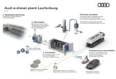 Audi construit une usine de carburant synthétique