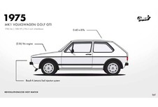 Volkswagen Golf GTI : 42 ans d'histoire en 1 min 30