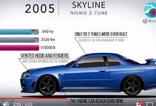 Nissan Skyline & GT-R : 60 ans d'évolution en 6 minutes
