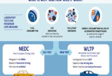 WLTP stuwt CO2-uitstoot van vooral SUV's omhoog