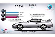40 jaar Toyota Supra