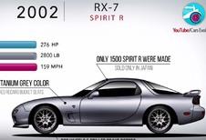 La carrière de la Mazda RX7 résumée en 4 minutes