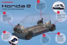 Wat weten we al over de elektrische Honda e?