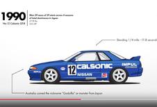 60 jaar Nissan Skyline samengevat in 2 minuten