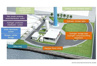 Toyota : une filière d'hydrogène renouvelable #1