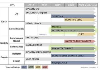 Mazda: plug-in hybrides tegen 2021 #1