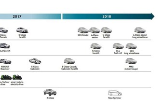Mercedes: het programma voor 2018 #1