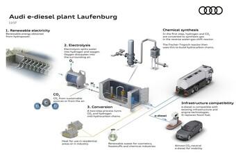 Audi bouwt fabriek voor synthetische brandstoffen #1