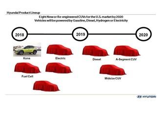 Hyundai: 8 SUV's voor 2020 #1