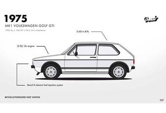 Volkswagen Golf GTI : 42 ans d'histoire en 1 min 30 #1