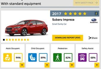 EuroNCAP: topscore voor (bijna) iedereen #1