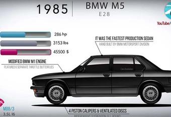 BMW M5: Son histoire de la E28 à la F90 en 4 minutes #1