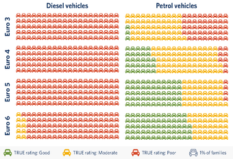 Pour l'ICCT, les Diesel Euro 6 restent nocifs (NOx) #1
