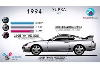 Toyota Supra : 40 ans d'histoire #1