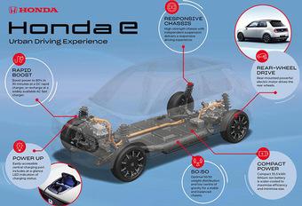 Wat weten we al over de elektrische Honda e? #1