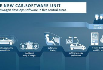 Volkswagen veut ses propres systèmes et logiciels #1