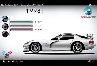 Cars Evolution heeft een nieuwe video klaar, waarin ze de geschiedenis van de Dodge Viper schetsen. Van de wilde RT/10 Roadster uit 1992 tot en met de efficiënte ACR uit 2016.