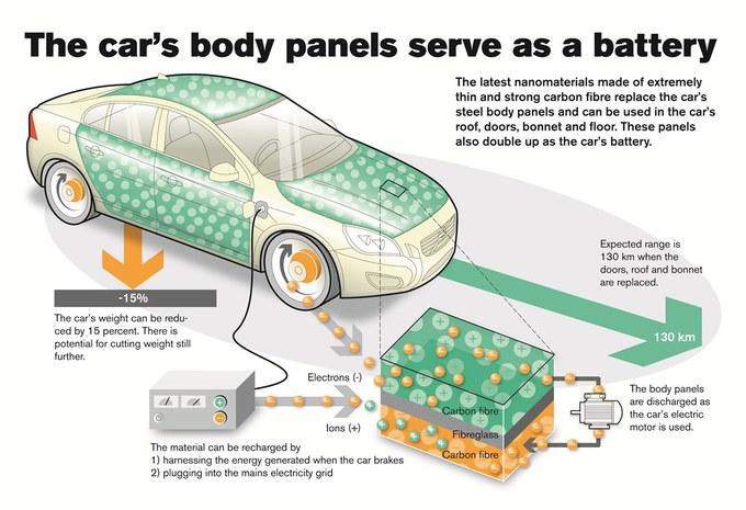 Volvo teste le supercapaciteur #7