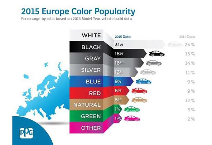 Wit de populairste kleur voor auto's in 2015 #1