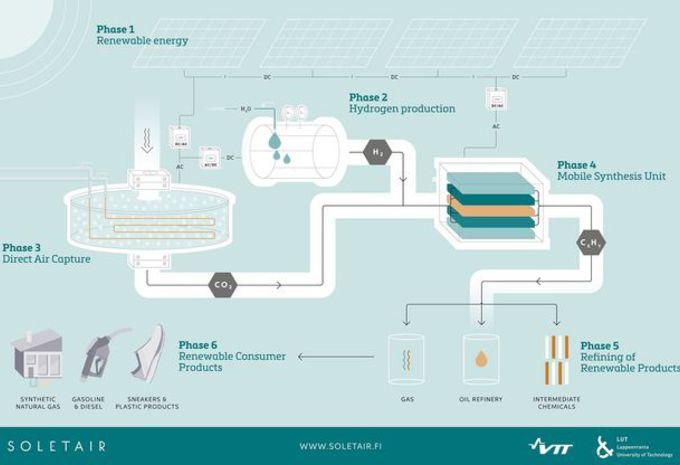 Carburant synthétique fabriqué en Finlande #3
