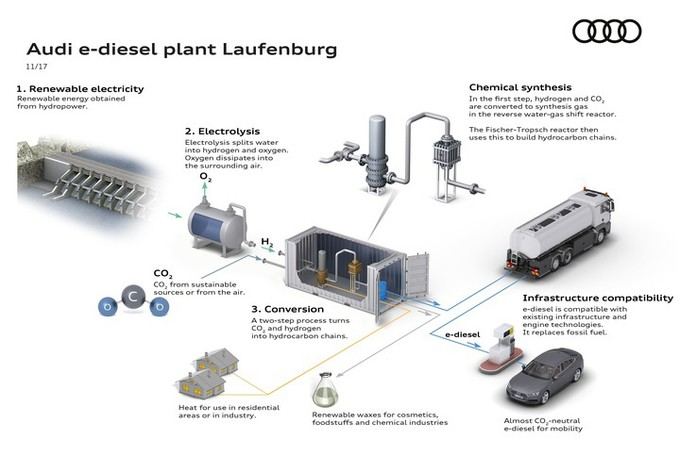 Audi construit une usine de carburant synthétique #1