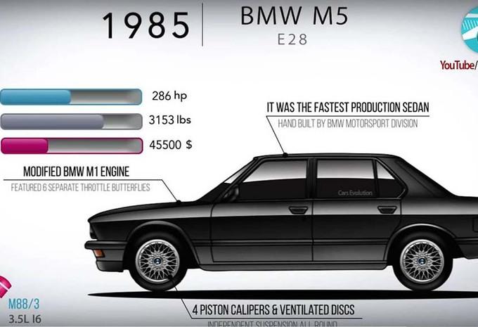 BMW M5: de geschiedenis van de E28 tot de F90 in 4 minuten #1