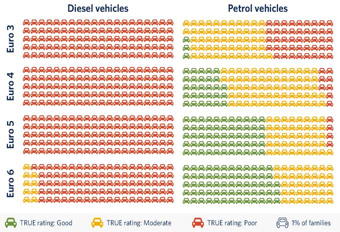 icct-diesel-benzine.png