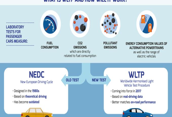 WLTP : les émissions de CO2, surtout des SUV, explosent ! #1