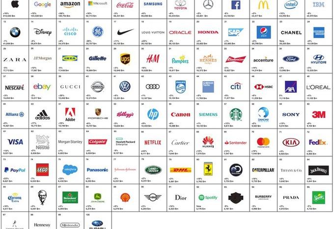 15 autobouwers in de merken-Top 100 #1